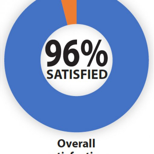 Members Rate First Electric on Satisfaction Surveys
