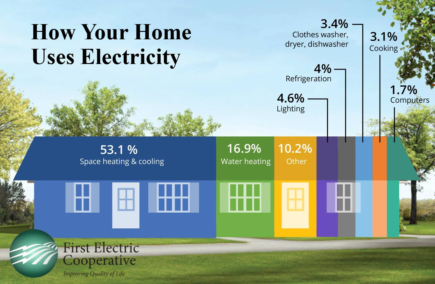 Image of typical home electric usage broken down into percentages of the home