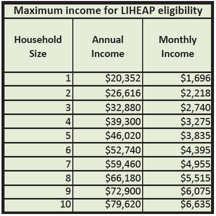 Maximum income for LIHEAP eligibility chart